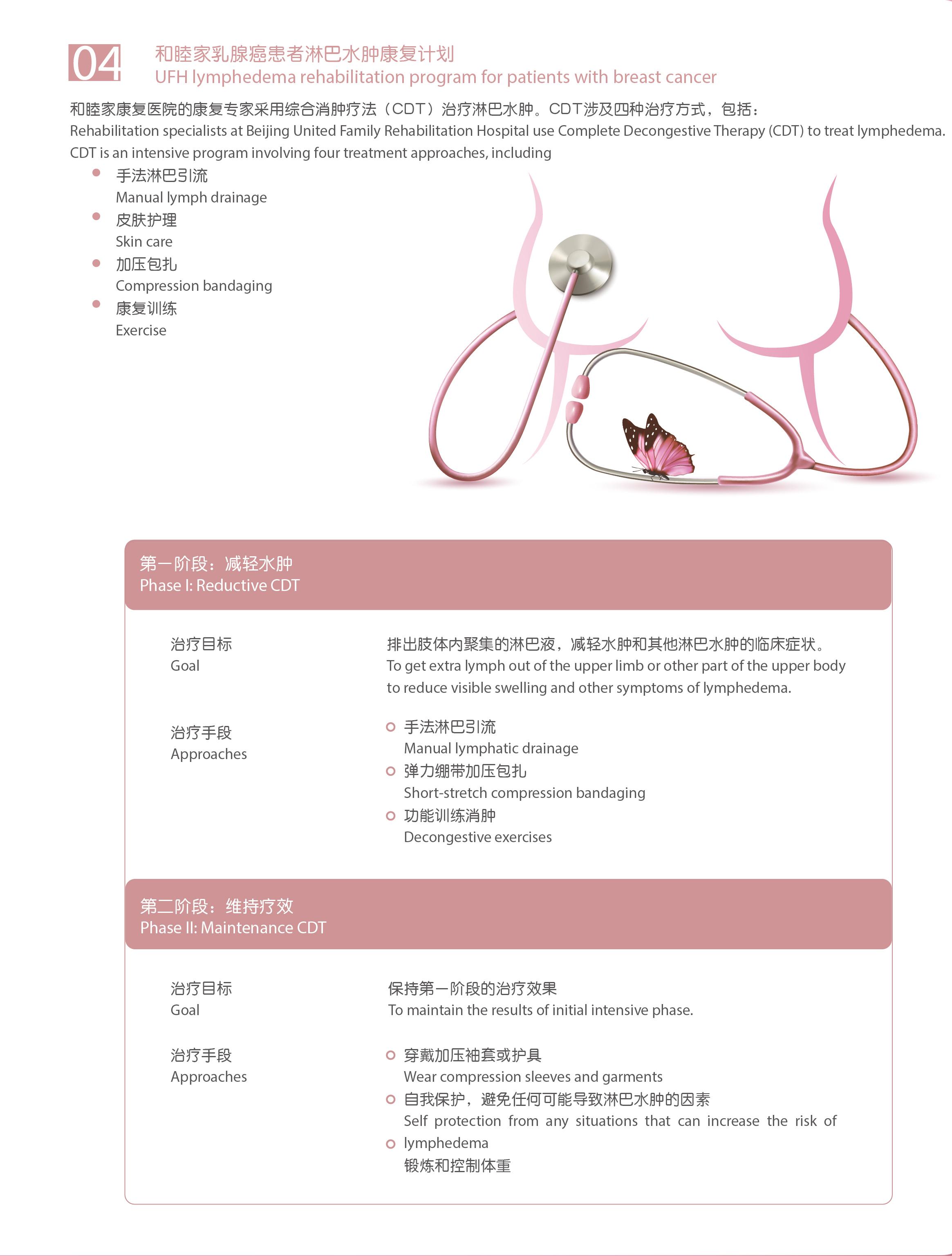 Breast lymphedema Rehabilitation flyer-001